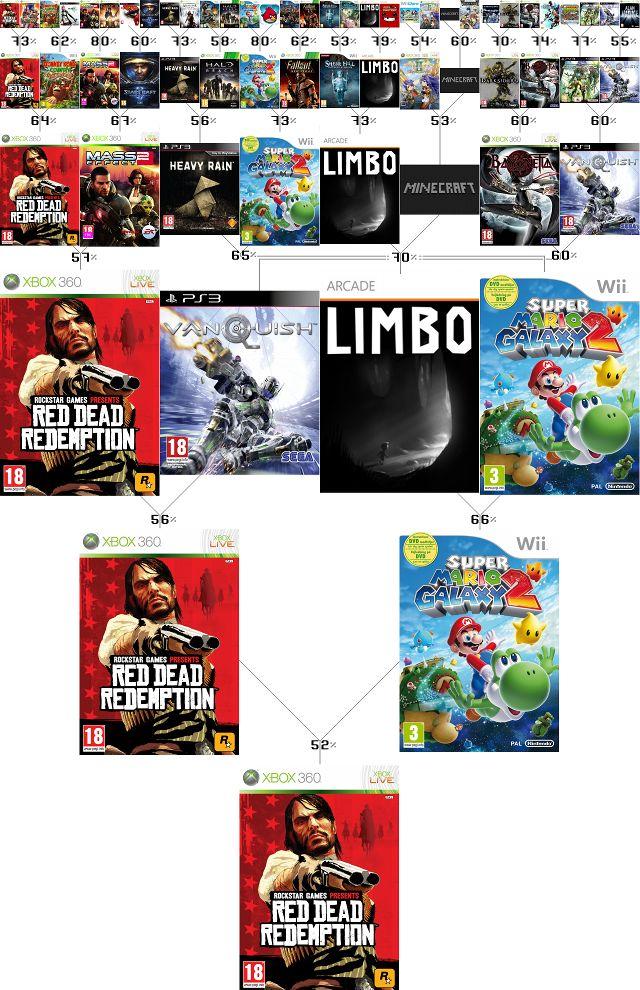 Årets Spil 2010: Vinderen