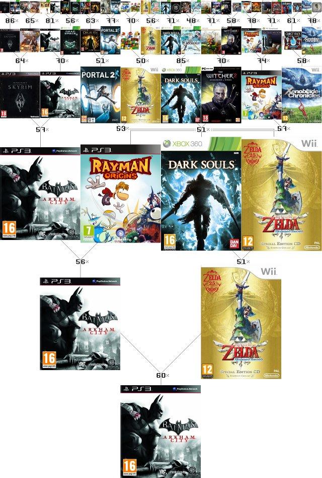 Årets Spil 2011: Vinderen